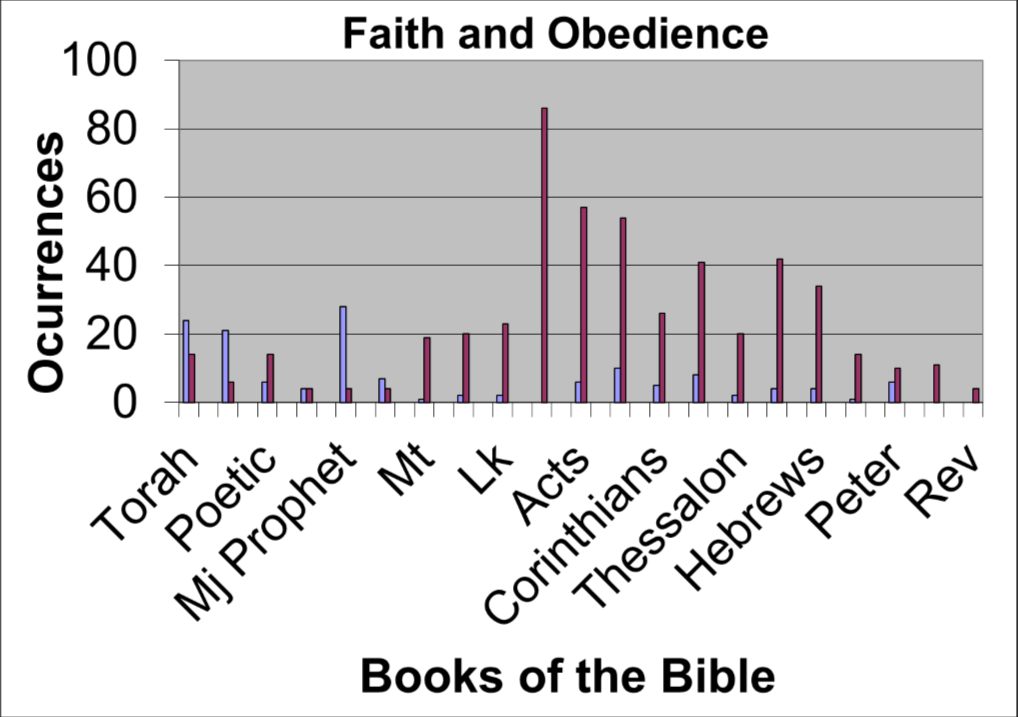 Faith vs Obedience